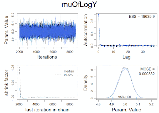 Bayesian estimation of log-normal parameters – Update