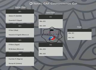 مواجهات ربع النهائي قرعة كأس الكونفدرالية الإفريقية