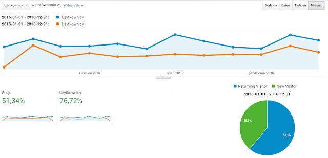 Liczba użytkowników odwiedzających blog Bankobranie