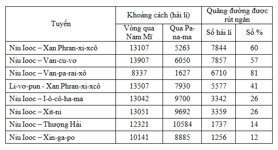 Bài 38: Thực hành: Viết báo cáo ngắn về kênh đào Xuy-ê và kênh dào Pa-na-ma