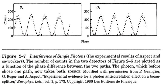 """Interference of single photons somehow going separate paths (Source: G. Greenstein & A. Zajonk, """"The Quantum Challenge"""")"""