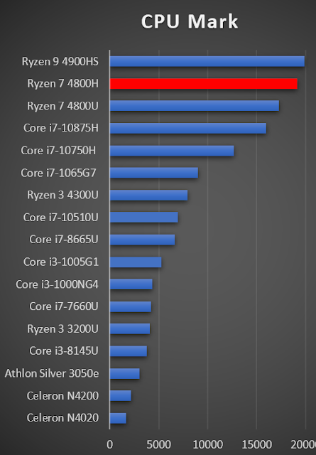 AMD Ryzen 7 4800H as compared to other SoCs