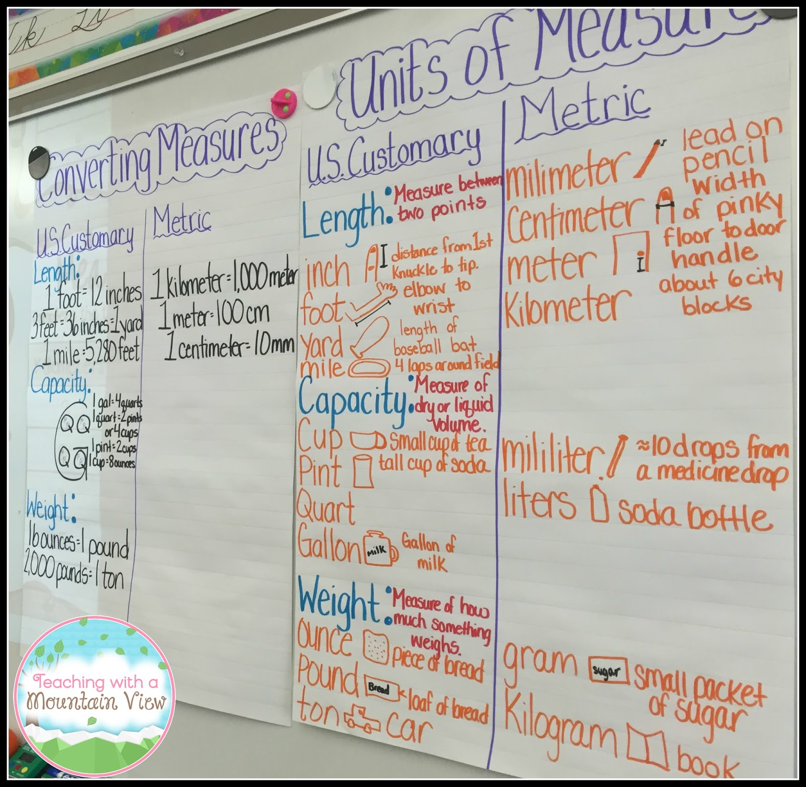 teaching with a mountain view: measurement and geometry unit