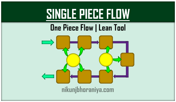 One Piece Flow | Lean Tool