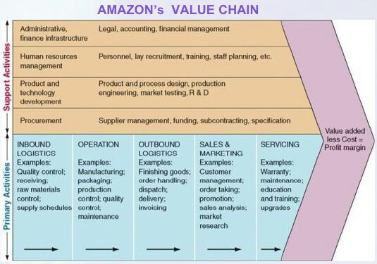 case 7 value chains where when and Gender issues in trade: agricultural value chains:  there has been considerable study of value chains analysis but one  business case and practical guidance 7.