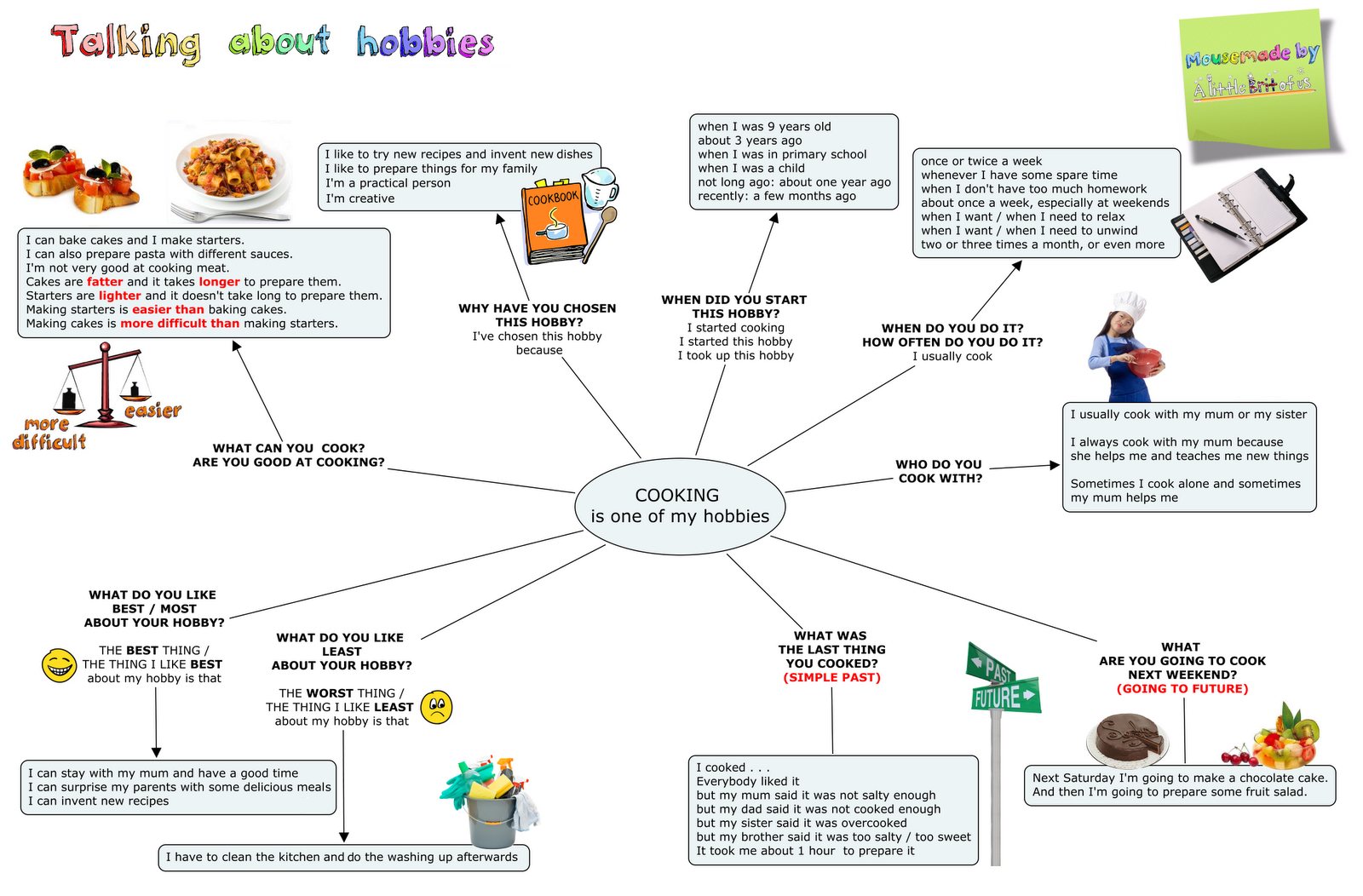 Worksheet On Hobbies In French