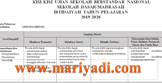 Kisi-kisi USBN IPA SD/MI Tahun Pelajaran 2019/2020