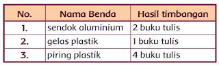 tabel hasil timbangan alat dapur www.jokowidodo-marufamin.com