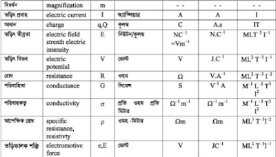 standard unit value ssc physics shortcut note chapter 01