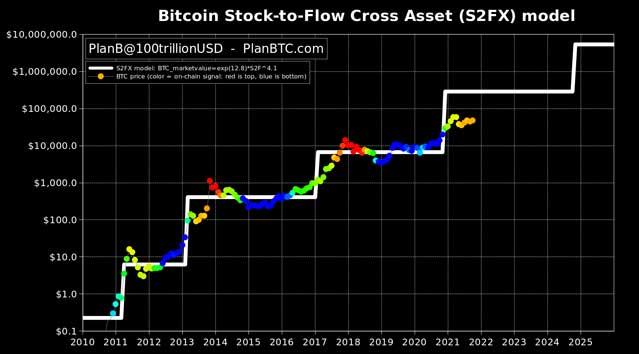 prediksi harga bitcoin