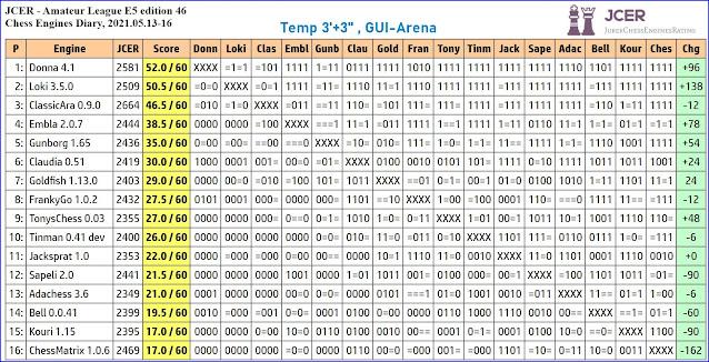 Chess Engines Diary - Tournaments 2021 - Page 7 2021.05.12.JCERAmateurLeagueE5.ed46
