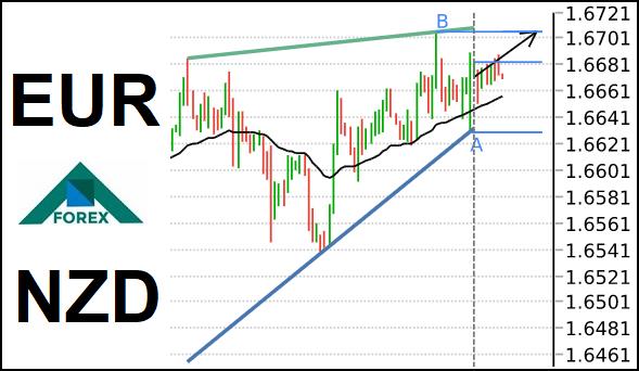 تحليل زوج EUR/NZD صاعد على المدى القصير