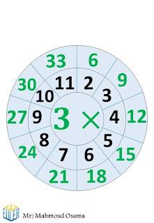 جدول الضرب بشكل مميز جدا يسهل الحفظ علي الطلاب في المرحلة الابتدائية  2