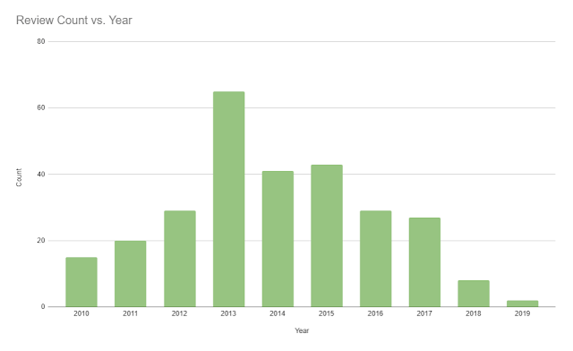 Chart showing a time series of review count