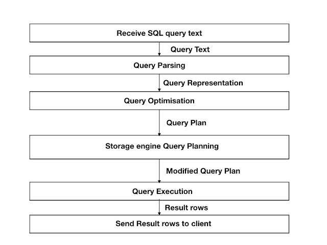 NDB Parallel Query, part 3