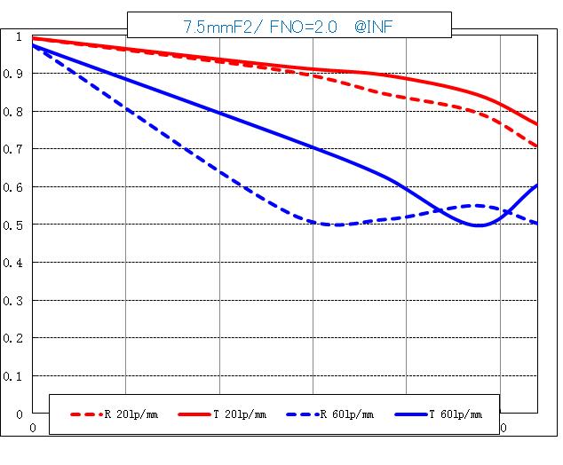 MTF-график объектива Laowa 7.5mm f/2