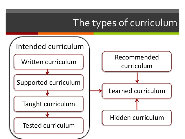 what are the types of curriculum