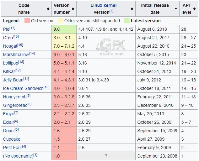 2018'e kadar yayımlanan Android sürümlerinin satış isimleri: