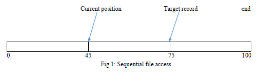 File Management Sequential access