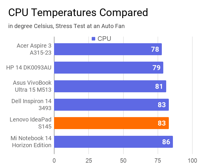 A chart on the comparison of CPU temperature of this laptop with other similar priced laptops.