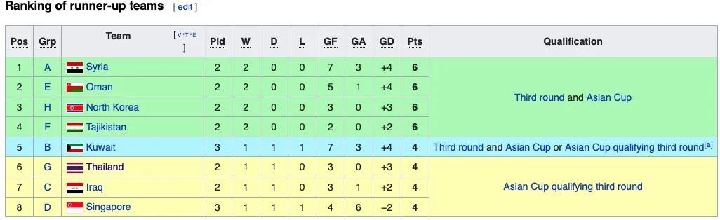 Các đội hiện đang xếp thứ 2 tại các bảng