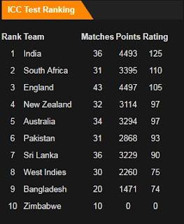 ICC Test Rankings in October 2017