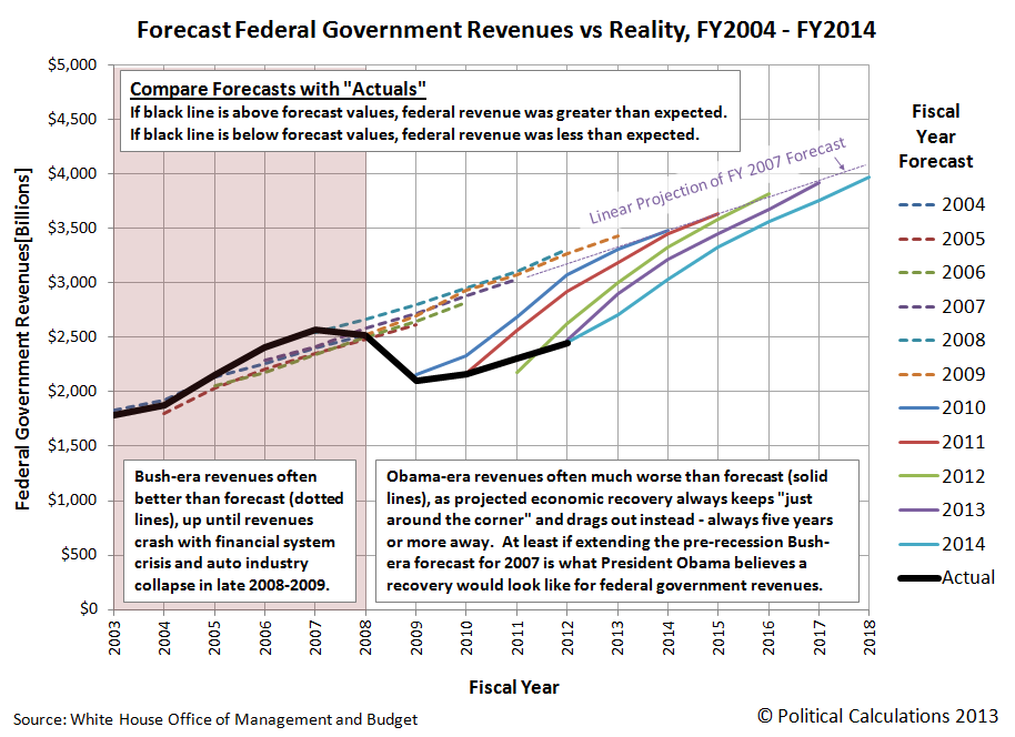 Forecast Federal Government Revenues vs Reality, FY2004 - FY2014