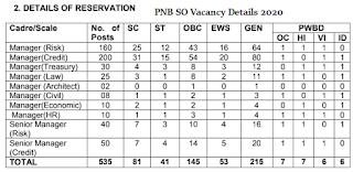 PNB Manager Post Details 2020
