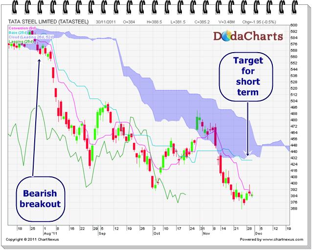 Tata Steel Limited Technical Chart