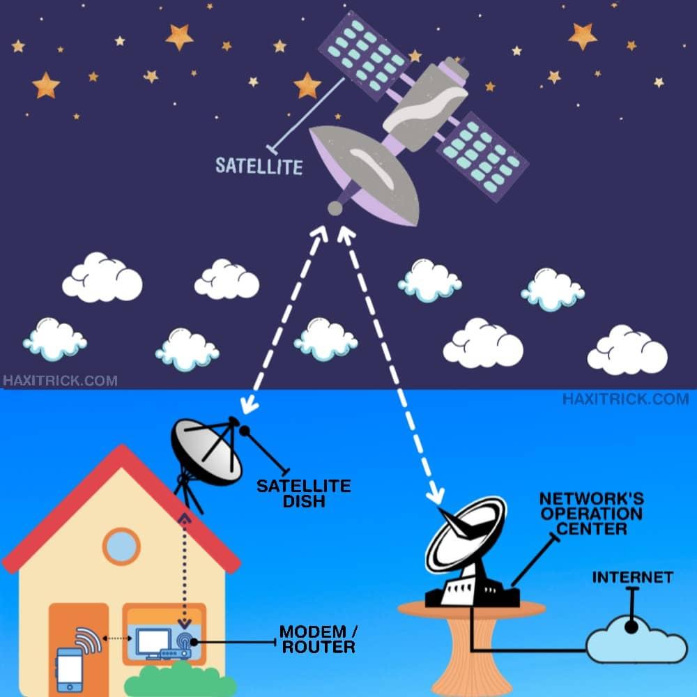 Satellite Internet Working