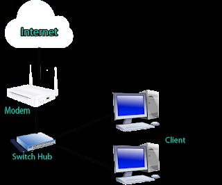 Topologi Jaringan dengan modem