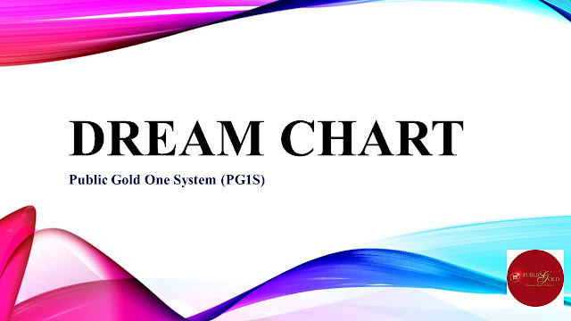 (PG1S) Dream Chart