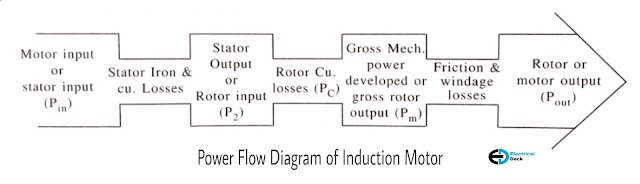 Efficiency and Power Flow Diagram of Induction Motor