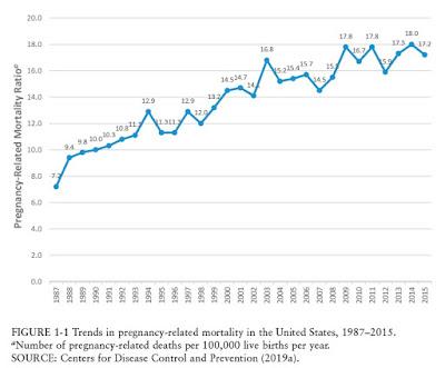 Mortalidade relacionada à gravidez nos EUA 2