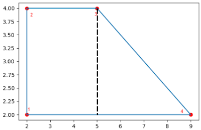 A polygon and ordered points