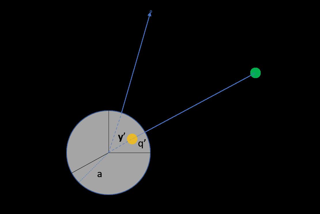 只是一個Blog: 用鏡像法解接地球面外一點電荷的電位問題和表面電荷密度問題