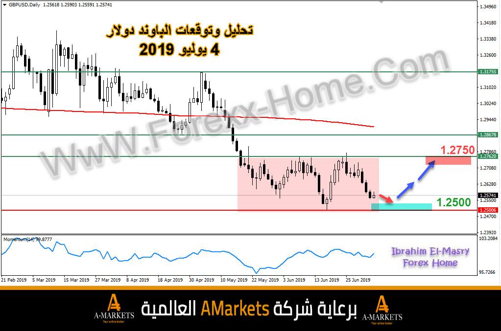 تحليل وتوقعات زوج الباوند دولار 4 يوليو 2019