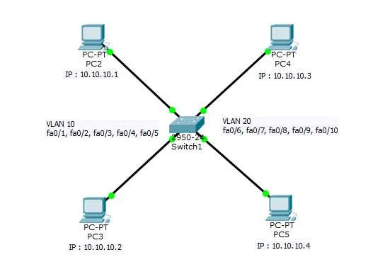 Topologi Vlan Cisco Packet Tracer