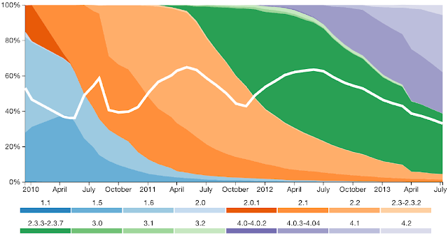 Android OS fragmentation, July 2013