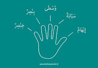 Bahasa Arab Anggota Keluarga Dan Kerabat Dilengkapi Artinya
