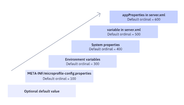 MicroProfile config precedence