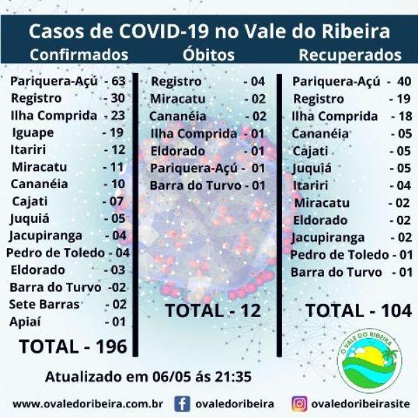 O Vale do Ribeira neste 06/05, soma 196 casos positivos e 12 mortes do Coronavírus - Covid-19