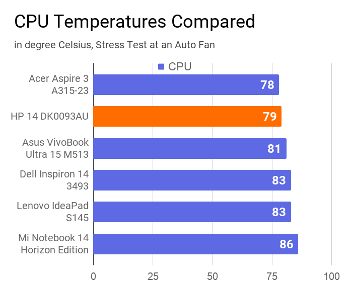 A chart on the comparison of CPU temperature of this laptop with others.