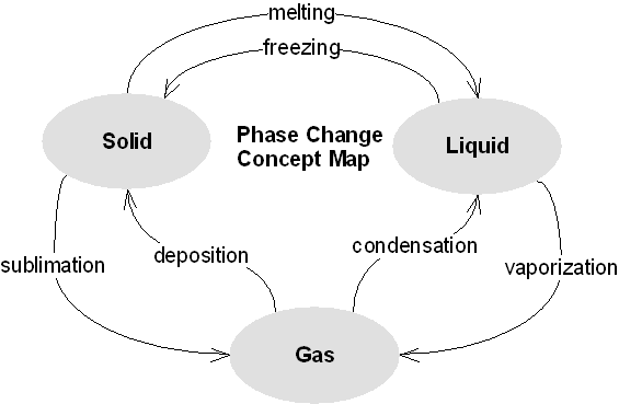 Phase Change Concept Map Earth Science Reference: Phases of water..