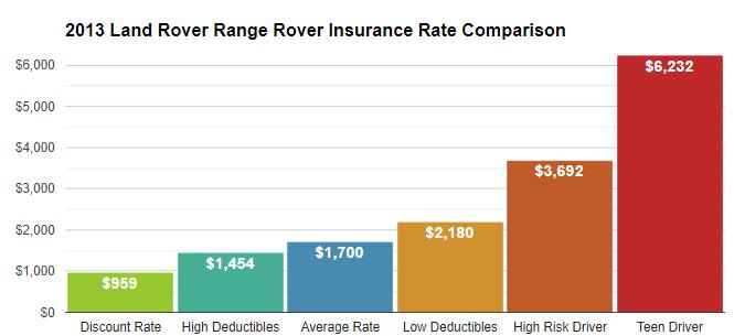 2013 range rover insurance cost