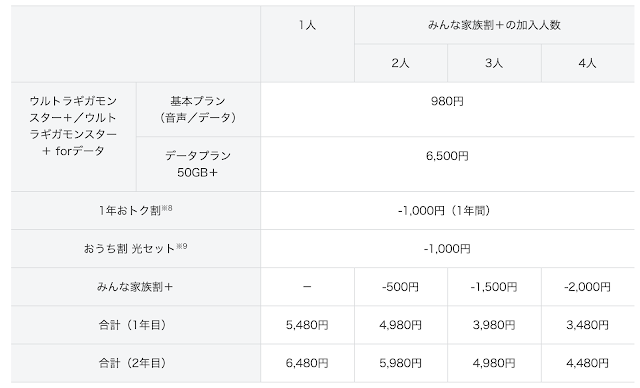 【2年縛り廃止_解約金】Các nhà mạng di động Nhật Bản hủy bỏ Hợp đồng ràng buộc 2 năm, AU đi trước, Softbank tiếp sau
