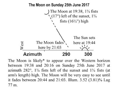 New moon chart Tammuz 5777