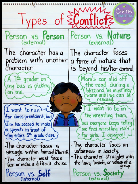 Types of Conflict Anchor Chart