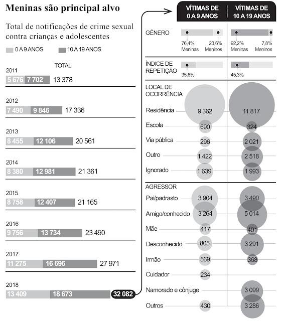 Três crianças, ou adolescentes, são abusadas sexualmente no Brasil a cada hora