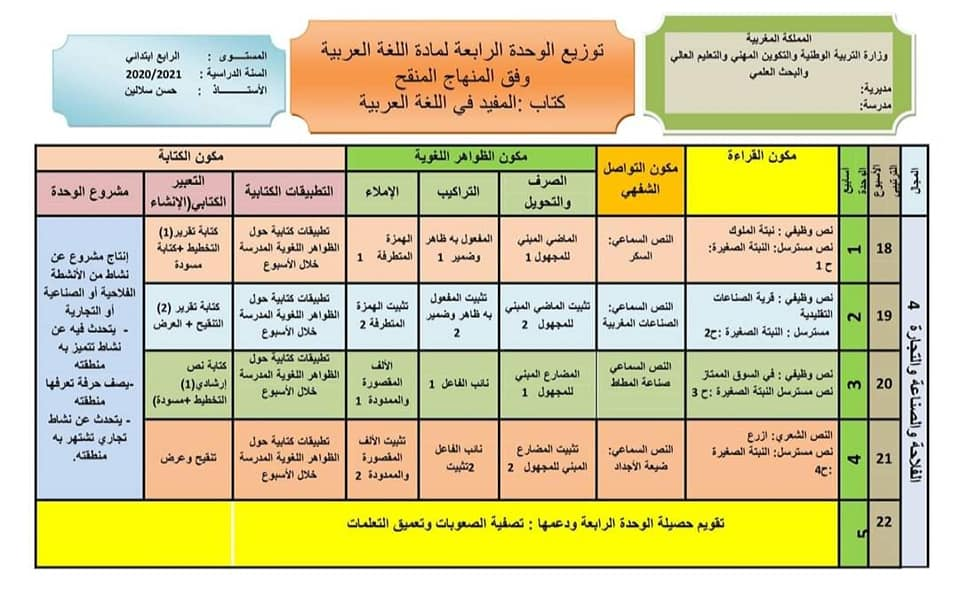 توزيع وحدات المفيد في اللغة العربية